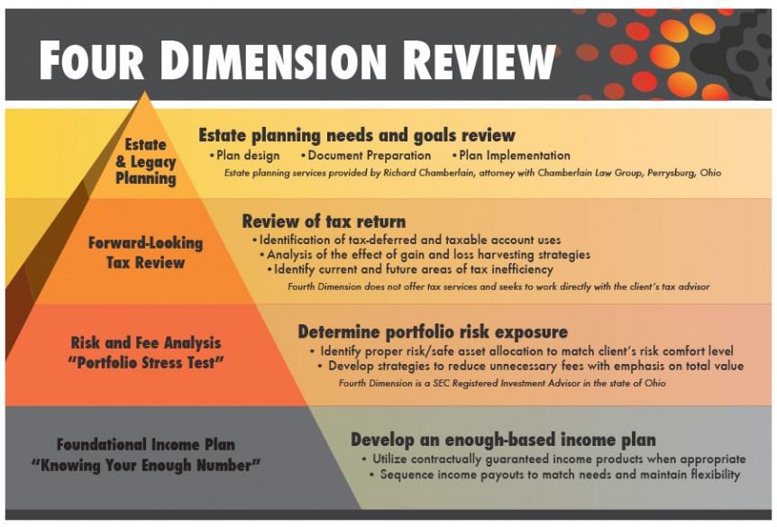 four dimension review